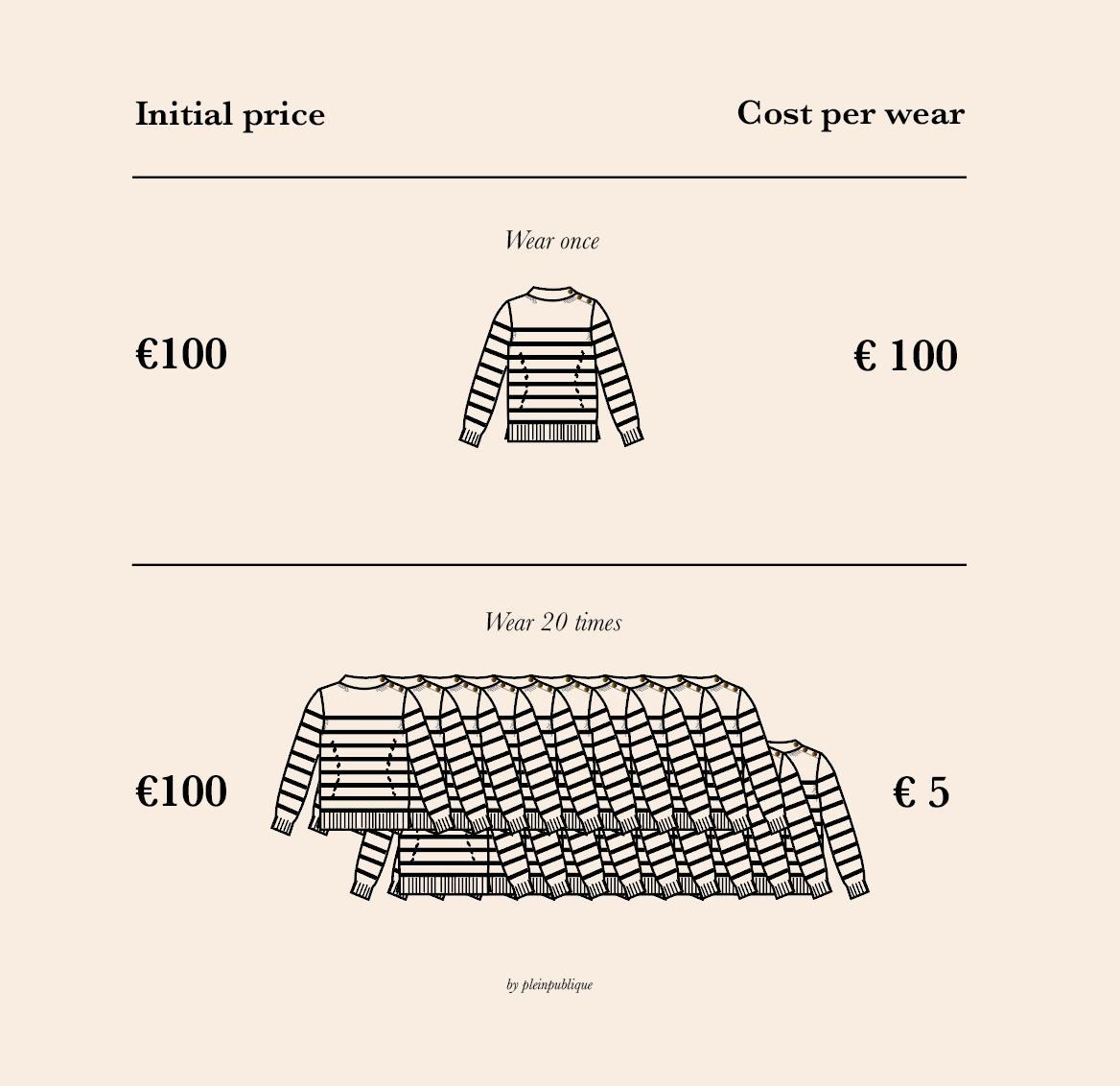 Cost Per Wear van je kleding